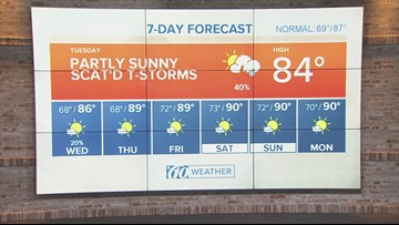 Chance of scattered thunderstorms, severe weather not expected