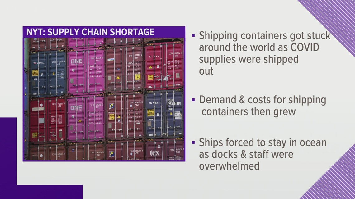 How did the supply chain issues start?