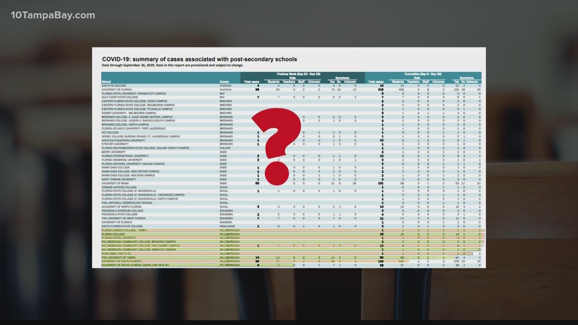 Florida Releases School Coronavirus Data Dashboard Wtsp Com