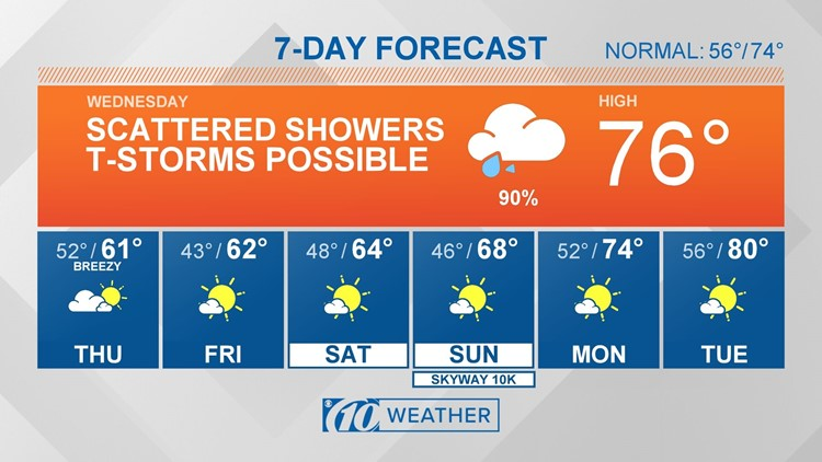 10Weather: Plan on rain, then much cooler temps