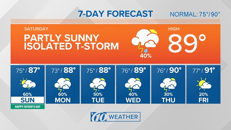10Weather: Isolated storms around this evening