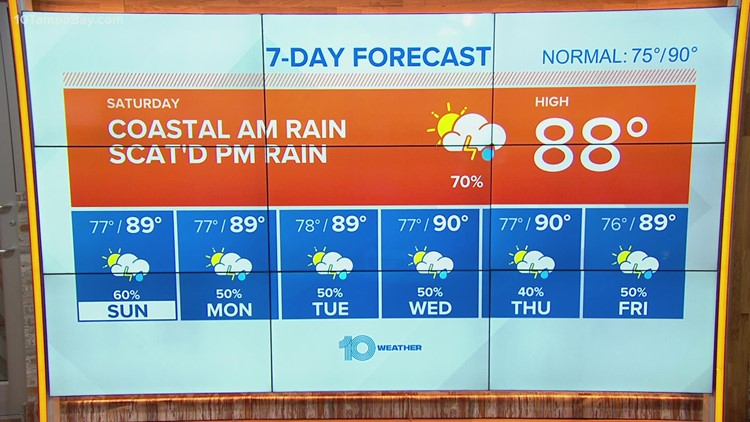 10 Weather: More clouds than sunshine Saturday