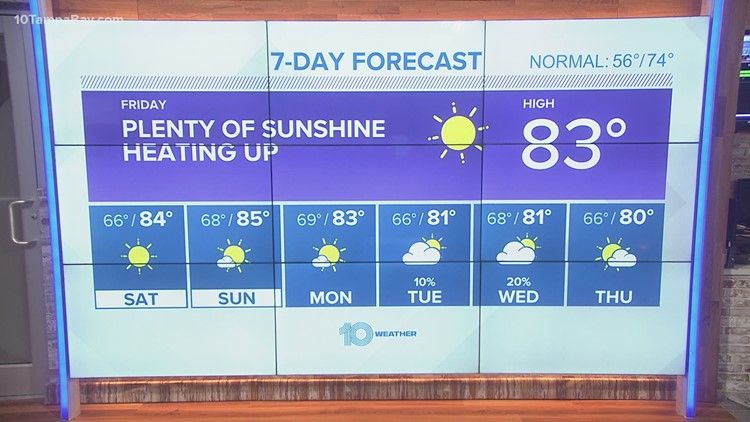 10 Weather: Near record heat this weekend