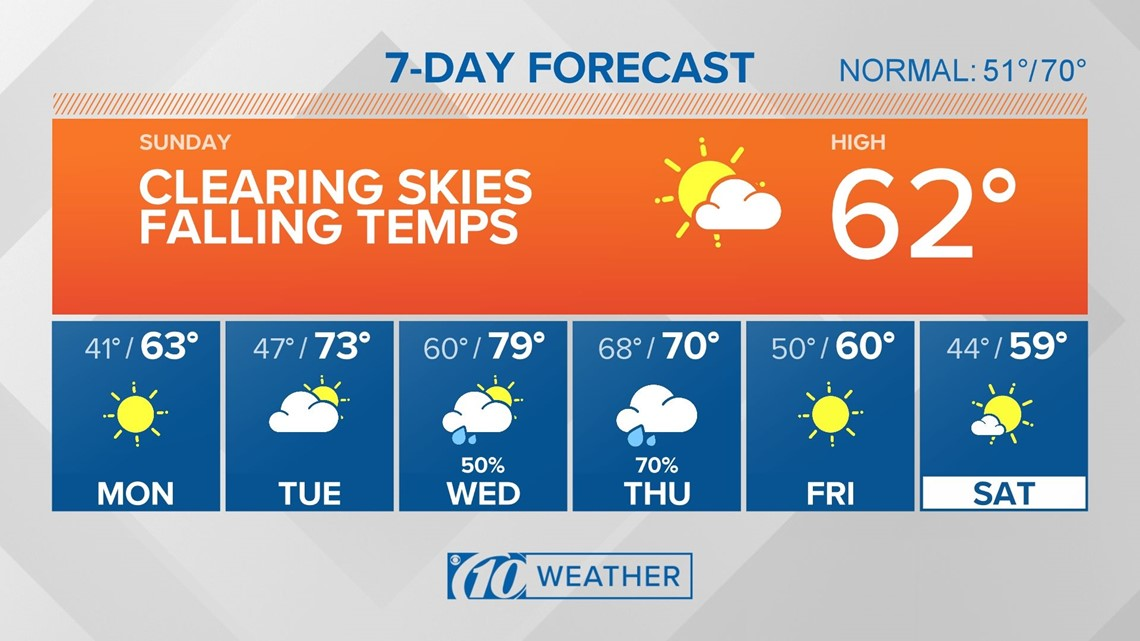 10Weather Forecast: Temperatures continue to fall this afternoon