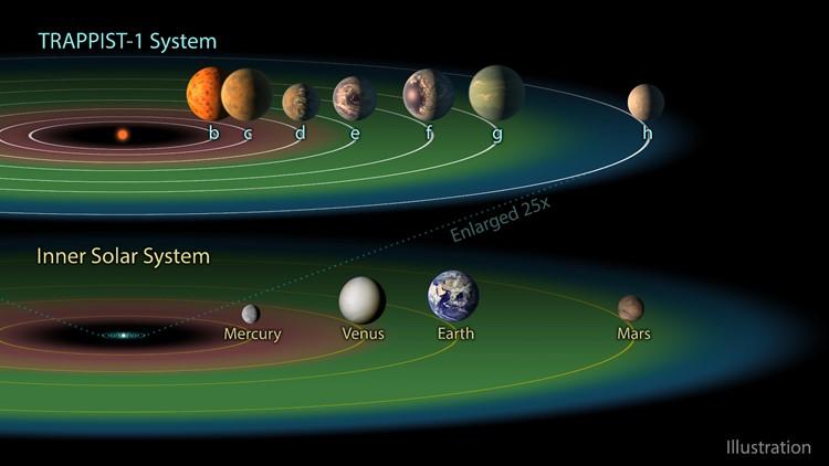 The TRAPPIST-1 Habitable Zone nasa Spitzer telescope