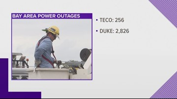 Hundreds of power outages being reported across Tampa Bay
