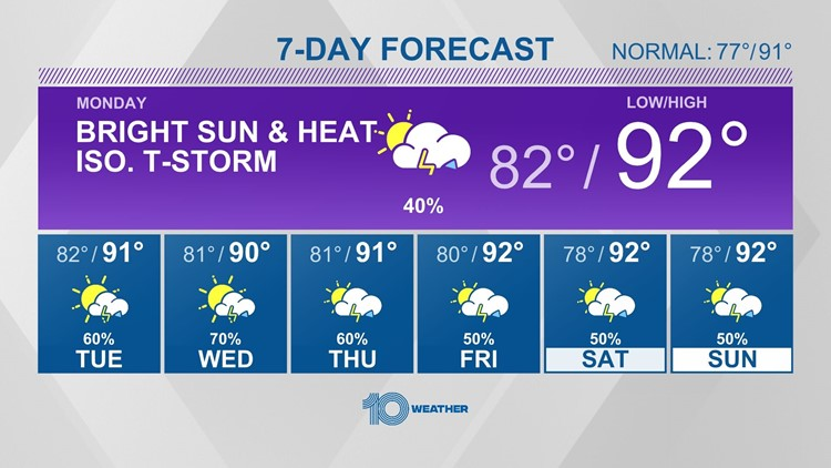 10 Weather: Only an isolated shower Sunday evening, most of Tampa Bay stays dry