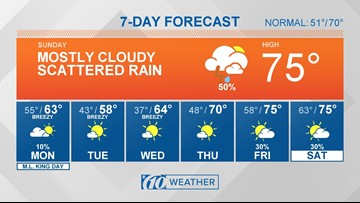10Weather: Cooler weather on the way