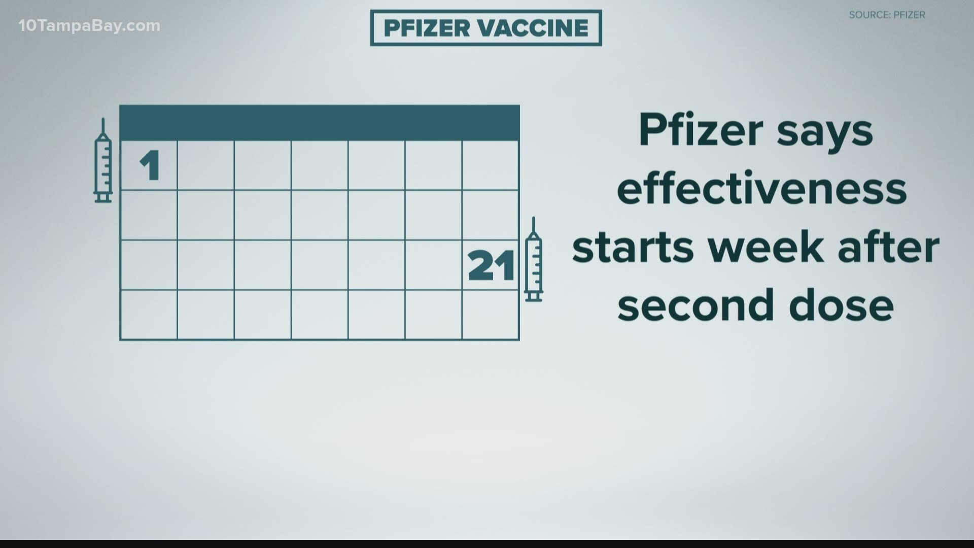 Vaccine Effectiveness And Covid 19 Trends Among Morning Session Of Fda Meeting Wtsp Com