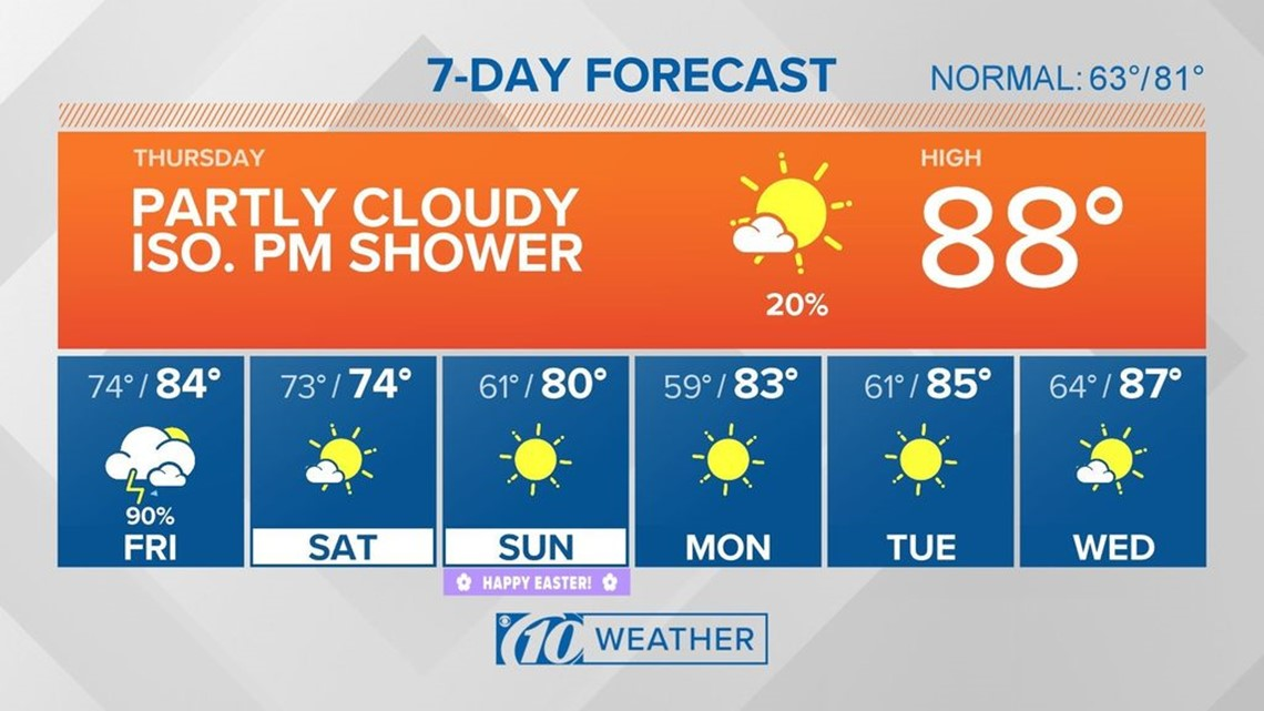 10Weather: Warmth & humidity builds ahead of Friday storms