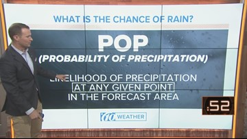 What is the chance of rain?