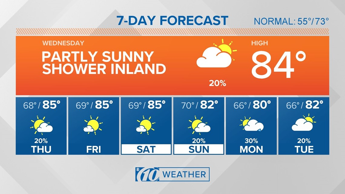 10Weather: Near-record heat continues