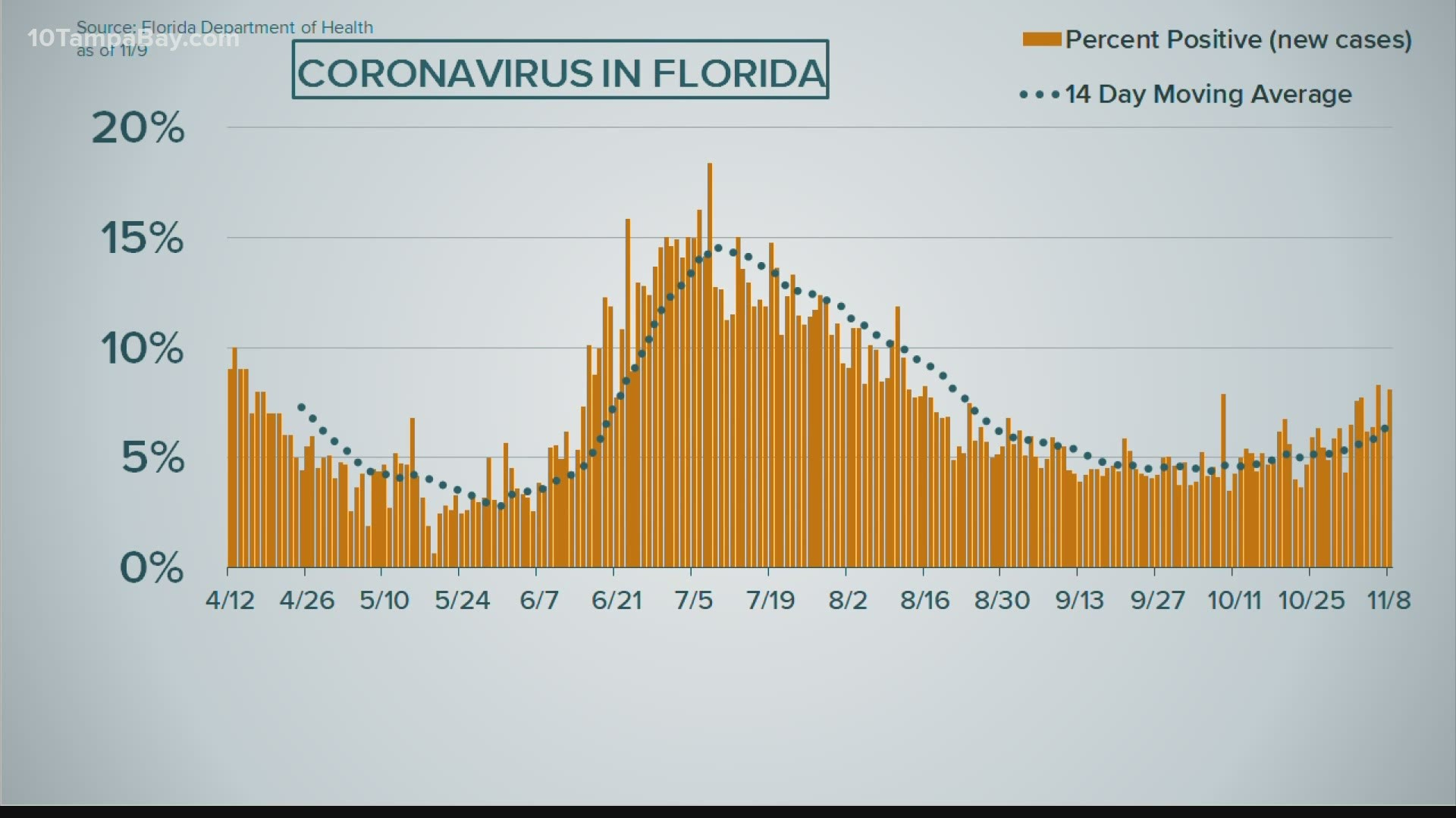 Coronavirus In Florida Nov 9 2020 Wtsp Com