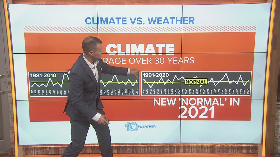 Here's why warmer temperatures are the new normal