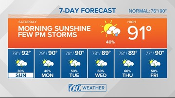 10Weather: Saturday starts with sun, a few afternoon storms