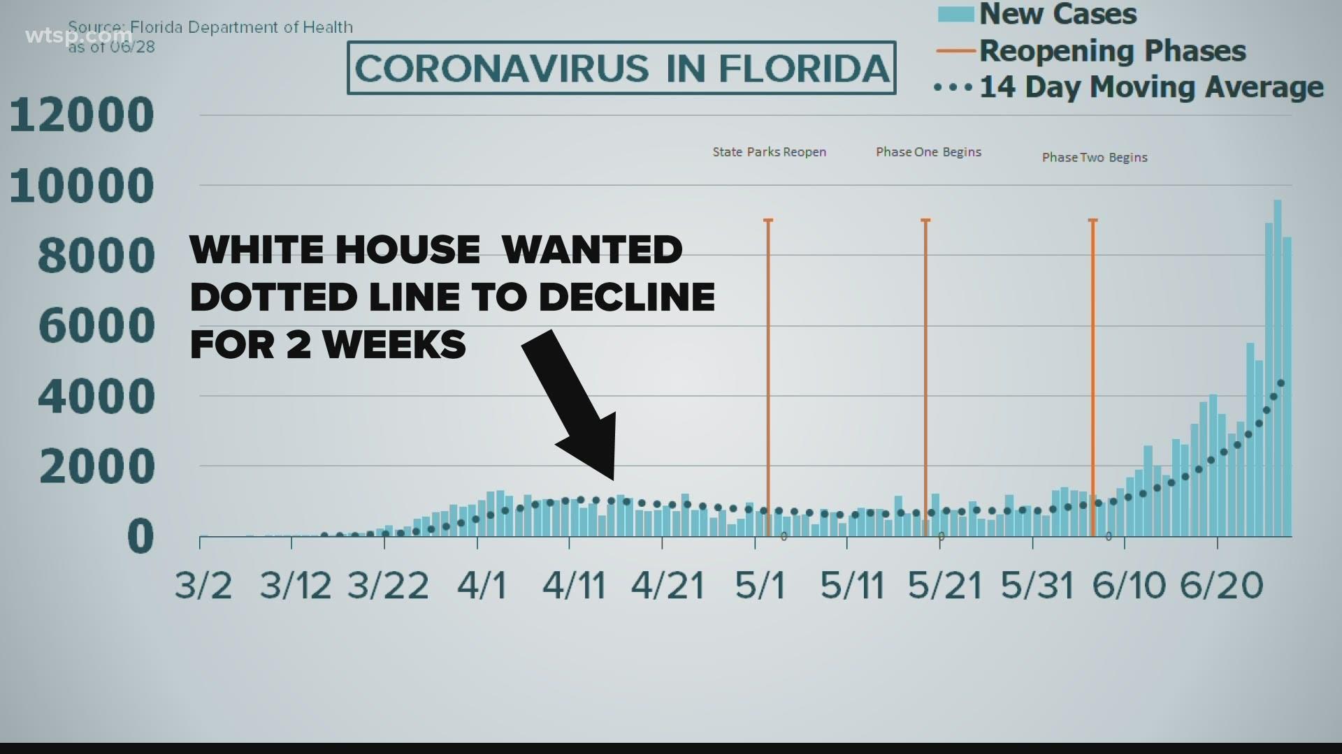 Coronavirus In Florida 8 530 New Cases On June 28 Wtsp Com