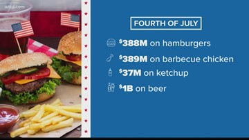 News in Numbers: What the 4th of July costs