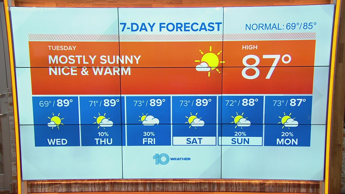 10 Weather: Great weather continues