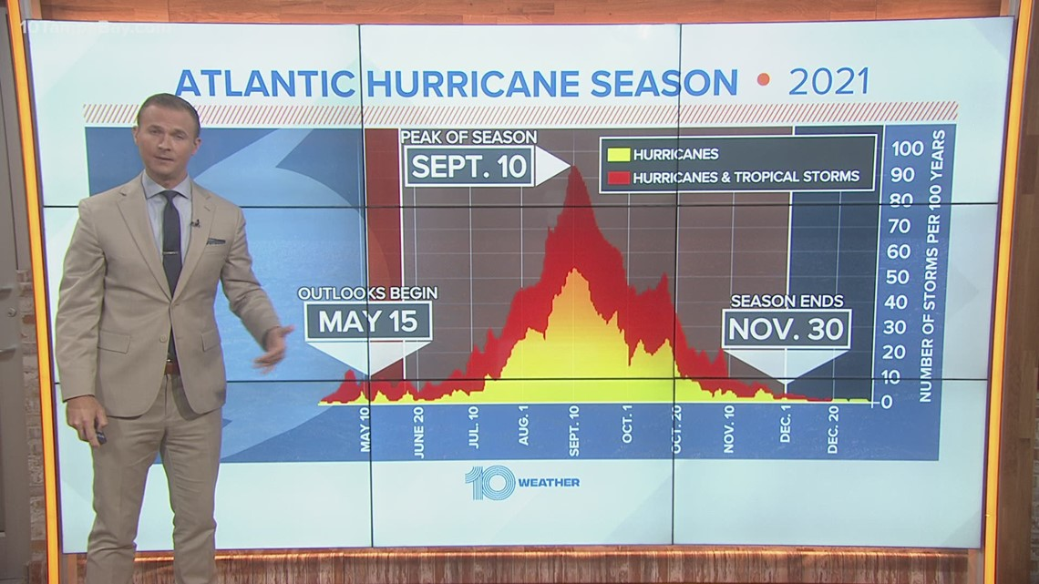 Here's why hurricane season is more active than it used to be