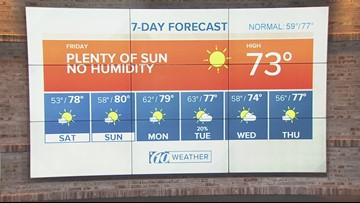 Plenty of sunshine with low humidity | Weather update from 10News WTSP