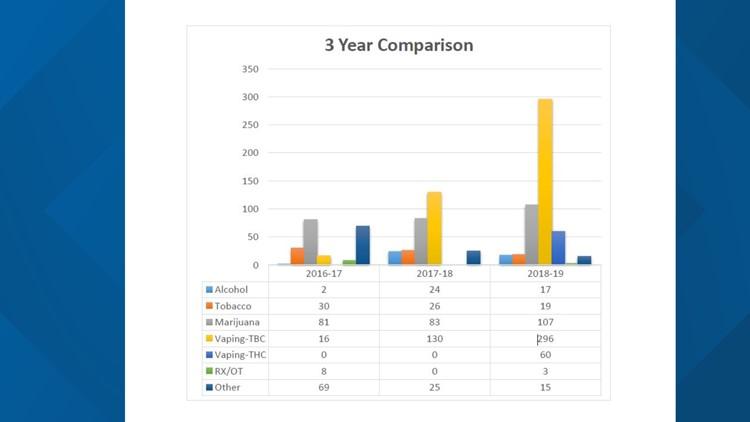 Hernando County Schools Vaping Cases Comparison Chart
