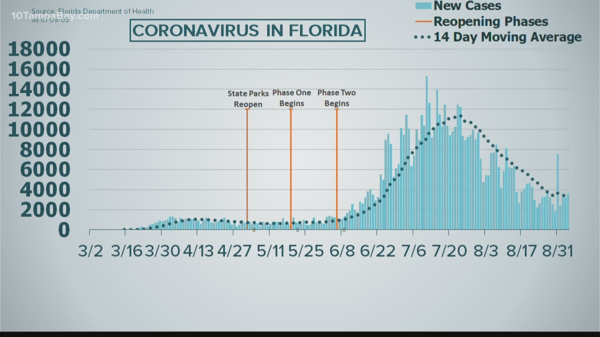 Florida Health 3 656 New Covid 19 Cases 62 Deaths Reported Wtsp Com