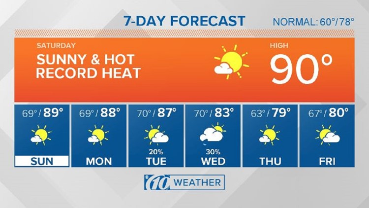 10Weather: Near-record highs expected this weekend
