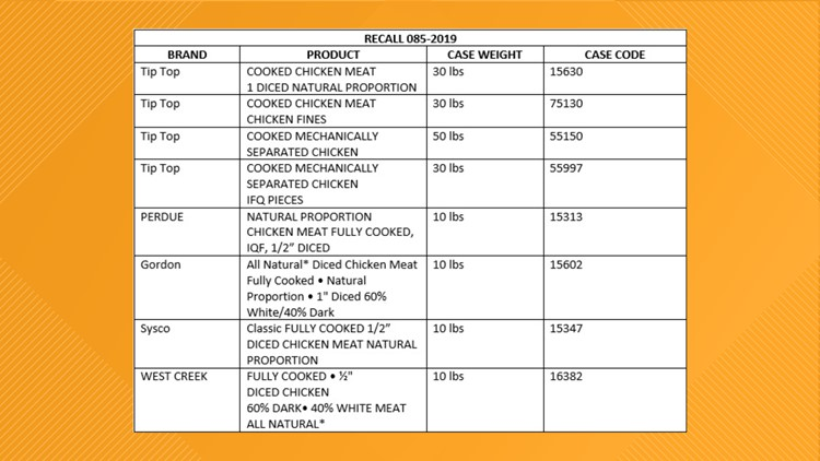 Tip Top Poultry, Inc. recall list